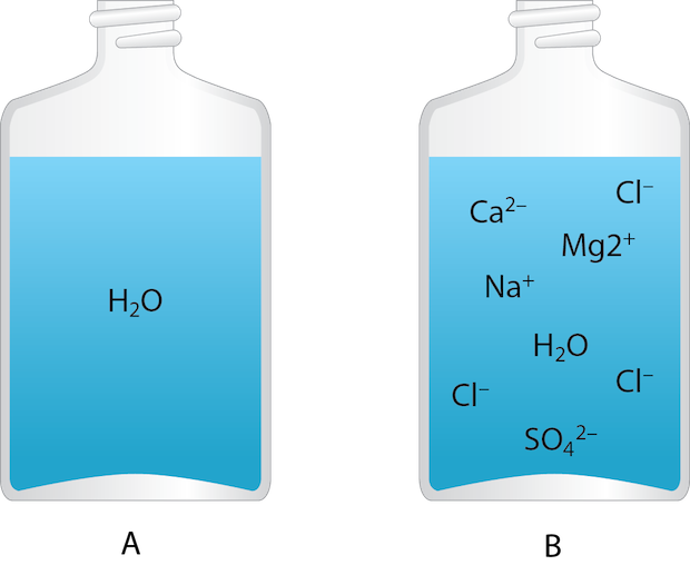 <p><strong>Fig. 2.2.</strong>&nbsp; (<strong>A</strong>) Pure water consists of only hydrogen and oxygen combined into water molecules (H<sub>2</sub>O). (<strong>B</strong>) Seawater is a mixture of pure water and dissolved ionic substances.</p>
