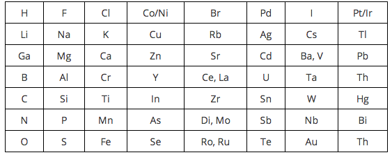 <p><strong>SF Fig. 2.11.</strong> John Newlands' table of elements followed the Law of Octaves (1863). Each row contained eight elements.</p><br />