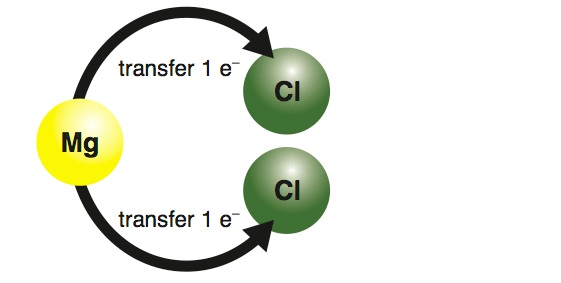 <p><strong>Fig. 2.25.</strong> (<strong>A</strong>) Electron transfer</p>