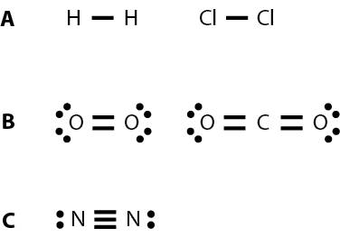 <p><strong>Fig. 2.30.</strong>  Examples of single, double, and triple bonds (<strong>A</strong>) single bonds, H<sub>2</sub> and Cl<sub>2</sub> (<strong>B</strong>) double bonds, O<sub>2</sub> and CO<sub>2</sub> (<strong>C</strong>) triple bond, N<sub>2</sub></p>