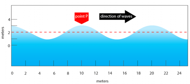 <p><strong>Fig. 4.4.</strong> Diagram of a moving wave</p><br />