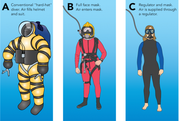 <p><strong>Fig. 9.23.</strong> Common diving systems include (<strong>A</strong>) atmospheric diving suits, (<strong>B</strong>) modern diving helmet, and (<strong>C</strong>) regulator and mask.</p><br />