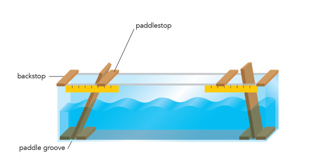 <p><strong>Fig. 4.12.</strong> Long wave tank with two paddles (This image is not to scale; the paddle, paddlestop, and ruler have been enlarged relative to the size of the tank.)</p><br />