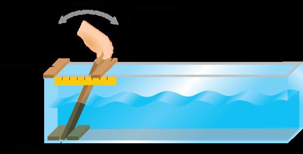 Activity: Orbital Motion of Waves | manoa.hawaii.edu ...