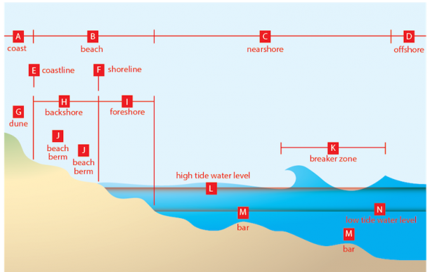 <p><strong>Fig. 5.12.</strong> Profiles of typical coastal features, see Table 5.3 to identify the features marked with letters</p><br />
