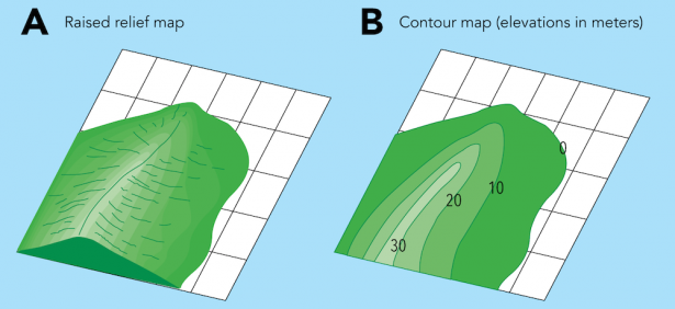 <p><strong>Fig. 7.29.</strong> Examples of different types of maps showing the same geological feature (<strong>A</strong>) Three-dimensional raised-relief map(<strong>B</strong>) Two-dimensional contour map</p><br />