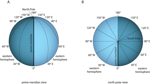 <p><strong>Fig. 8.16.</strong> (<strong>A</strong>) Longitude lines are drawn between the North Pole and the South Pole. (<strong>B</strong>) Longitude is measured in degrees from 0° to 180° east or west of the prime meridian.</p><br />