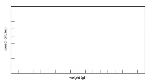<p><strong>Fig. 8.55.</strong> Graph of ship speed versus ship weight</p><br />