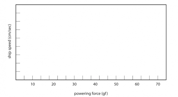 <p><strong>Fig. 8.56.</strong> Ship speed plotted against powering force</p><br />