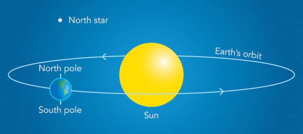 <p><strong>SF Fig. 8.3.</strong> A diagram depicts the relationship between the North Star, Earth's axis, and its orbit (diagram is not drawn to scale). The North Star is 434 light-years away from Earth.</p><br />