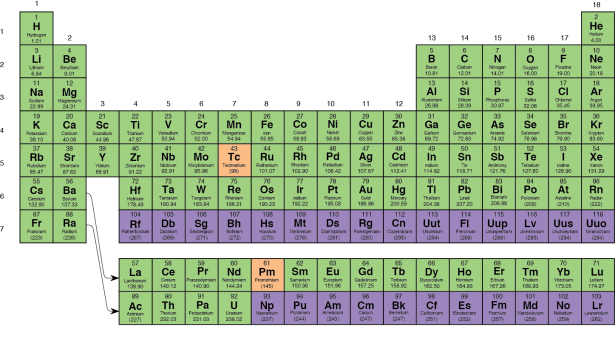 <p><strong>Fig. 2.7. </strong>The periodic table of the elements (2014). This periodic table shows naturally occurring elements in green. Elements in orange are byproducts of nuclear reactors. Elements in purple are manmade.</p><br />