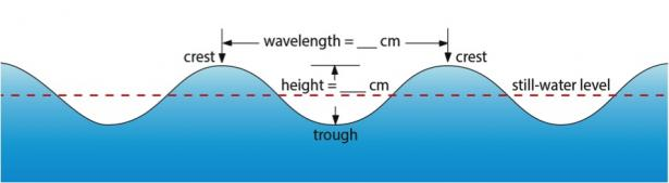<p><strong>Fig. 2.21. </strong>Ocean waves demonstrate the properties of many other types of waves.</p><br />
