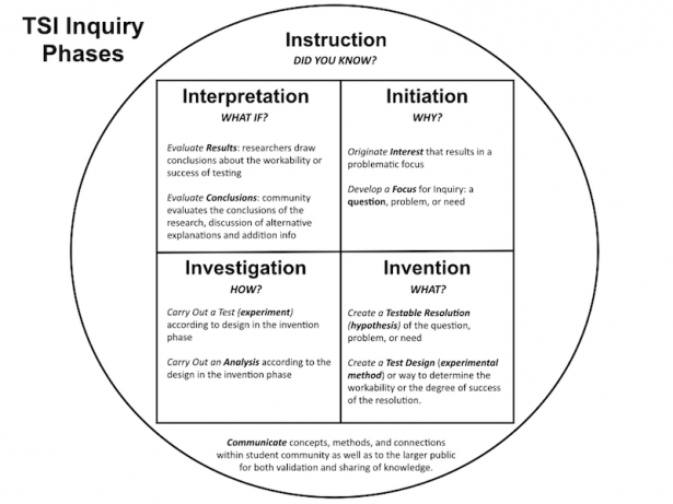 <p>The Phase of Inquiry square-in-circle phase diagram lacks arrows and allows the five phases to connect with each other, illustrating the interconnected nature of scientific inquiry. The instruction phase encircles the other phases, emphasizing the role of communication in teaching and learning through inquiry.</p><br />