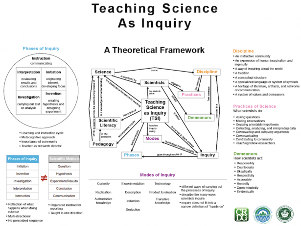 <p>This schematic diagram illustrates how the Teaching Science as Inquiry pedagogy and corresponding phases and modes of inquiry articulate with the discipline, practices, and demeanors of scientific investigation.</p><br />