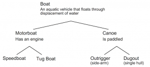 <p><strong>Fig. 1.11.</strong> Example classification scheme for small boats</p><br />
