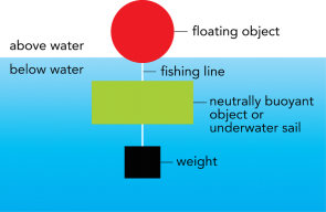 <p><strong>Fig. 3.19.</strong> A floating object keeps the drifter from sinking. A neutrally buoyant object or underwater sail allows the drifter to be pulled by the current. A weight makes sure the neutrally buoyant object or sail does not float to the surface.</p>