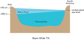 <p><strong>Fig. 3.26.</strong> Basin-wide tilt on a cross section of the Pacific ocean basin at the equator. Sea level is higher, and the thermocline deeper, at the western end of the ocean basin. Note that the diagram is exaggerated and not drawn to scale.</p><br />