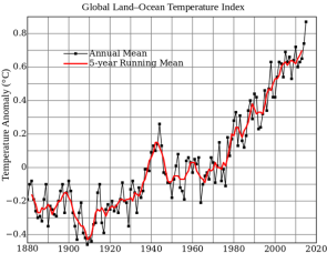 <p><strong>Fig. 3.29.</strong> (<strong>B</strong>) NASA climate data reporting average global temperature from the years 1880 to 2012</p><br />
