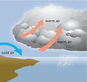 <p><strong>Fig. 3.3.</strong> An atmospheric convection current forms when dense cold air sinks and less dense warm air rises. Cold air shown on the left of the diagram moves in and replaces warm air that has risen.</p><br />
