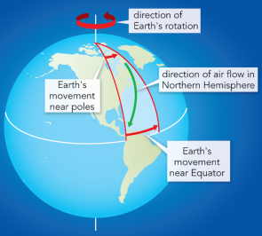 <p><strong>Fig. 3.8.</strong> As the earth rotates, points on the equator move at a greater rotational velocity than points near the north or south pole. An air mass flowing from the North Pole to the equator (shown in green) is deflected to its right in the Northern Hemisphere, due to the rotation of the earth.</p>
