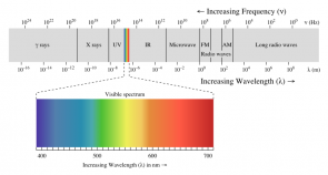 <p><strong>Fig. 9.2.</strong> The electromagnetic spectrum with visible light highlighted</p><br />