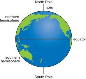 <p><strong>Fig. 1.9.</strong> The earth is divided into hemispheres by the equator.</p><br />