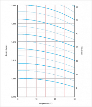 <p><strong>Fig. 2.13.</strong> Lines define relationships between temperature (red vertical lines), density (grey horizontal lines), and salinity (blue curved lines).</p><br />