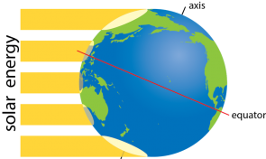 <p><strong>Fig. 2.9.</strong> Each yellow line represents the same amount of the sun's energy.</p><br />