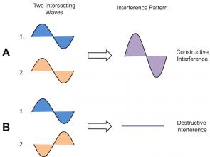 <p><strong>Fig. 4.10.</strong> Inference patterns are the sum of the intersecting waves. These diagrams show (<strong>A</strong>) constructive and (<strong>B</strong>) destructive interference of two waves.</p><br />