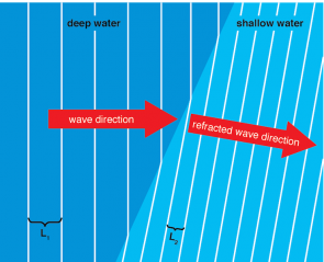 <p><strong>Fig. 5.7.</strong> As waves approach shallow water, they are refracted, changing the direction of the wave front, and their wavelength decreases. L<sub>1</sub> is the wavelength of the incoming waves and L<sub>2</sub> is the wavelength of the refracted waves.</p><br />