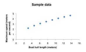 <p><strong>SF Fig. 5.3.</strong> Sample data showing the independent variable (boat hull length) plotted along the x-axis, and the dependent variable (maximum boat speed) plotted along the y-axis. Based on this data, as boat hull length increases, so does maximum boat speed.</p><br />