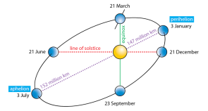 <p><strong>Fig. 6.13.</strong> The elliptical orbit of the earth around the sun. The distance between the earth and the sun is not to scale and the earth's orbit has been greatly exaggerated.</p><br />