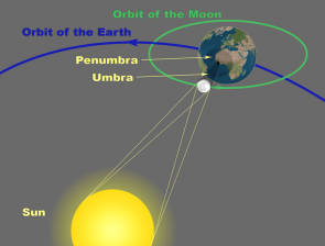 <p><strong>SF Fig. 6.3.</strong> Diagram of solar eclipse (not drawn to scale)</p><br />