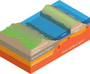 <p><strong>Fig. 7.4.</strong> This idealized cross-section of the earth's outer layers shows the densities of the earth's crust and upper mantle.</p><br />
