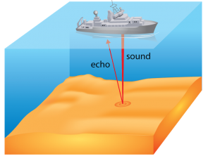 <p><strong>Fig. 7.45.</strong> Echo-sounding sonar can be made while a ship is underway.</p><br />