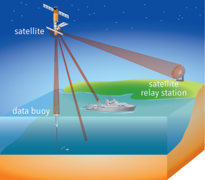 <p><strong>Fig. 7.54.</strong> Satellites collect data directly from the ocean and link oceanographic ships with data-collecting buoys.</p><br />