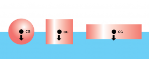 <p><strong>Fig. 8.40.</strong> The center of gravity (CG) in objects of uniform density is shown. The center of gravity is represented as a dot, and the arrow represents the gravitational force.</p>