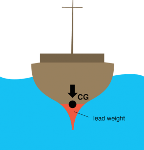 <p><strong>Fig. 8.41.</strong> The center of gravity is shown in a ship hull of uneven density that uses a weighted base for stability.</p>