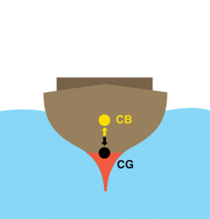 <p><strong>Fig. 8.42.</strong> The center of buoyancy and center of gravity is shown in a ship hull of uneven density that uses a weighted base for stability.</p><br />