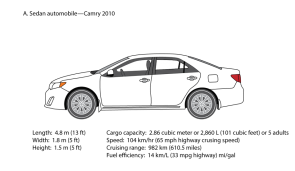 <p><strong>Fig 8.52.</strong> (<strong>A</strong>) Sedan automobile</p><br />