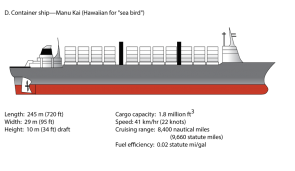 <p><strong>Fig. 8.52.</strong> (<strong>D</strong>) Container ship</p><br />