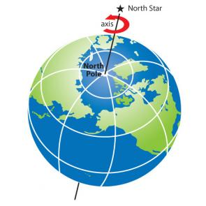 <p><strong>Fig. 8.6.</strong> (<strong>A</strong>) The North Star is aligned with earth's axis of rotation.</p><br />