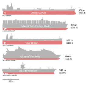 <p><strong>SF Fig. 8.5.</strong> Size comparisons are shown between several of the world's largest ships as of 2015.</p><br />