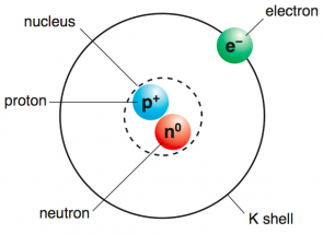 <p><strong>Fig. 2.11.</strong> Model of an atom (not to scale)</p><br />