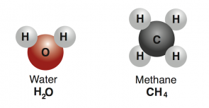 <p><strong>Fig. 2.9.</strong> Compounds are made of two or more atoms of different elements, such as water (H<sub>2</sub>O) and methane (CH<sub>4</sub>). Atoms are not drawn to scale.</p>
