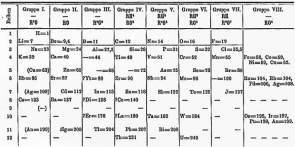 <p><strong>SF Fig. 2.14. </strong>Mendeleev's 1871 periodic table.</p><br />