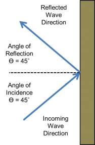 <p><strong>Fig. 5.6.</strong> In a reflected wave, the angle of incidence equals the angle of reflection for wave direction. The normal line is the horizontal dotted line. Arrows represent direction of incoming wave fronts.</p><br />