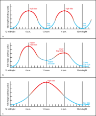 <p><strong>Fig. 6.16.</strong> Types of tidal cycles: (<strong>A</strong>) semidiurnal, (<strong>B</strong>) mixed, and (<strong>C</strong>) diurnal</p>