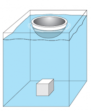 <p><strong>Fig. 8.33.</strong> A 204 kgf iron block sinks, whereas a 204 kgf iron bowl floats.</p><br />