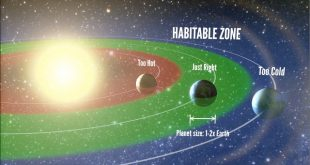 Habitable zone around a star